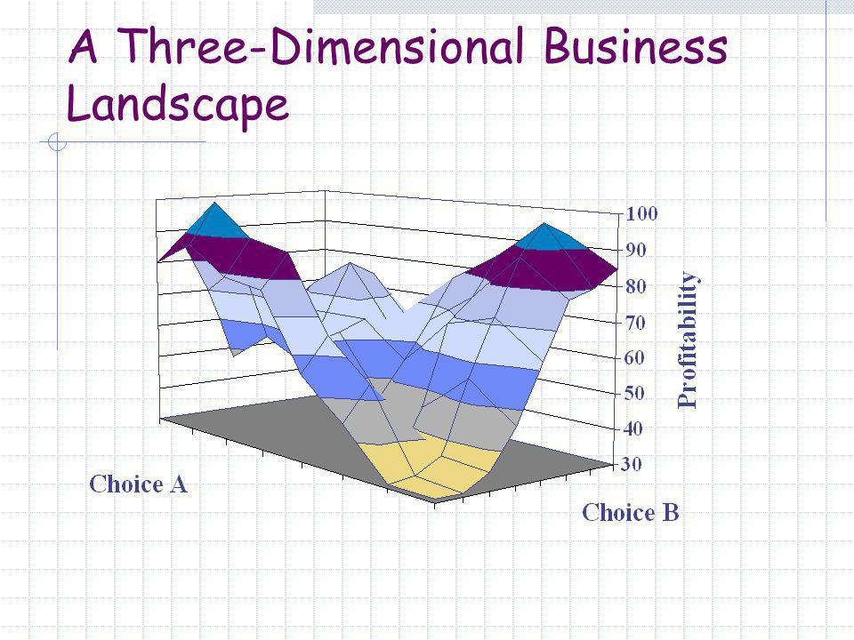 A Three-Dimensional Business Landscape