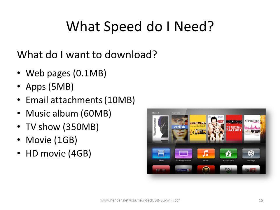 What Speed do I Need. What do I want to download.