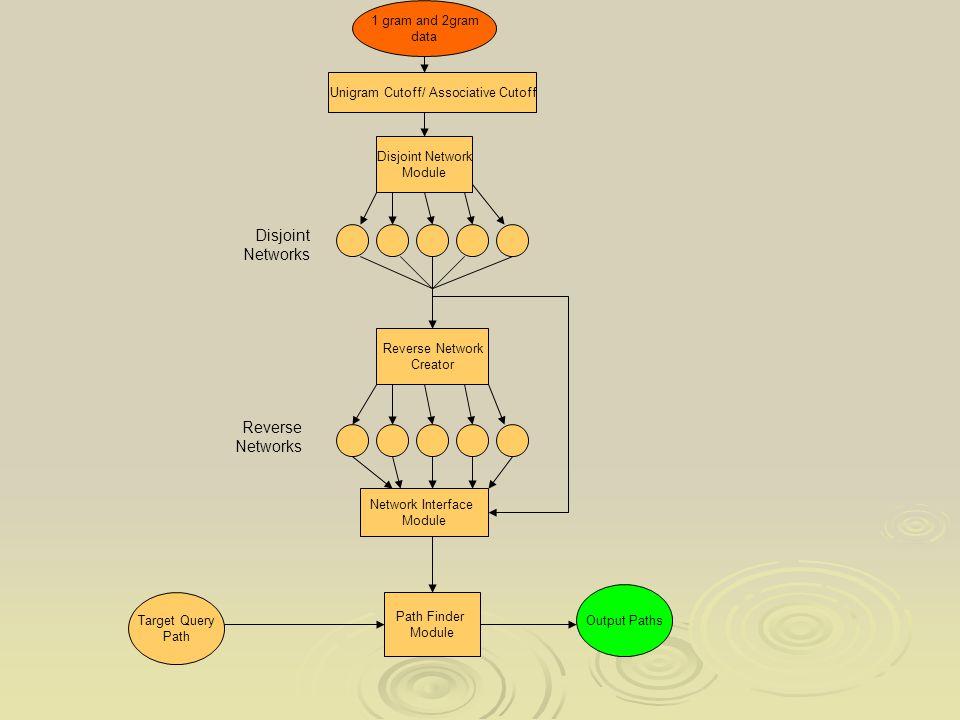 1 gram and 2gram data Unigram Cutoff/ Associative Cutoff Disjoint Network Module Reverse Network Creator Network Interface Module Path Finder Module Output Paths Target Query Path Disjoint Networks Reverse Networks
