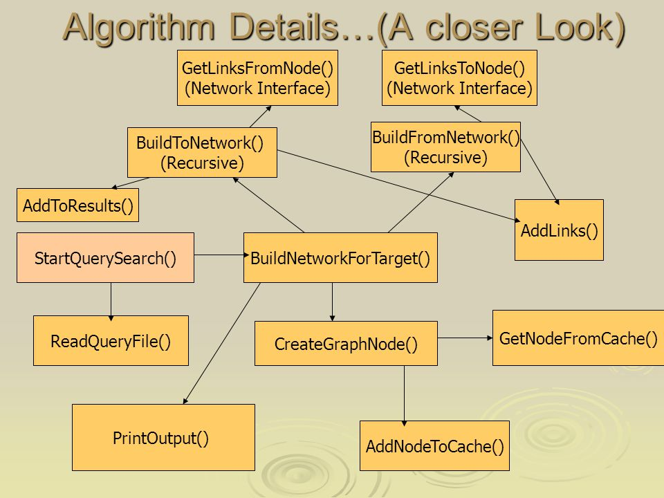 Algorithm Details…(A closer Look) Algorithm Details…(A closer Look) StartQuerySearch() ReadQueryFile() BuildNetworkForTarget() CreateGraphNode() GetNodeFromCache() AddNodeToCache() BuildFromNetwork() (Recursive) BuildToNetwork() (Recursive) GetLinksFromNode() (Network Interface) GetLinksToNode() (Network Interface) AddLinks() PrintOutput() AddToResults()