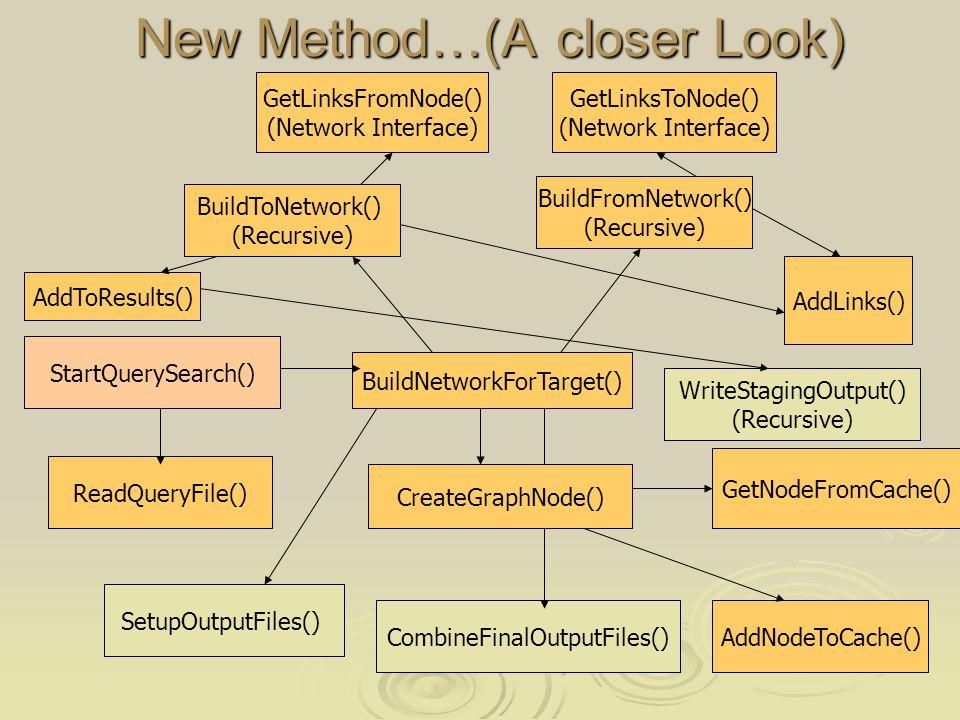 New Method…(A closer Look) StartQuerySearch() ReadQueryFile() BuildNetworkForTarget() CreateGraphNode() GetNodeFromCache() AddNodeToCache() BuildFromNetwork() (Recursive) BuildToNetwork() (Recursive) GetLinksFromNode() (Network Interface) GetLinksToNode() (Network Interface) AddLinks() SetupOutputFiles() AddToResults() WriteStagingOutput() (Recursive) CombineFinalOutputFiles()