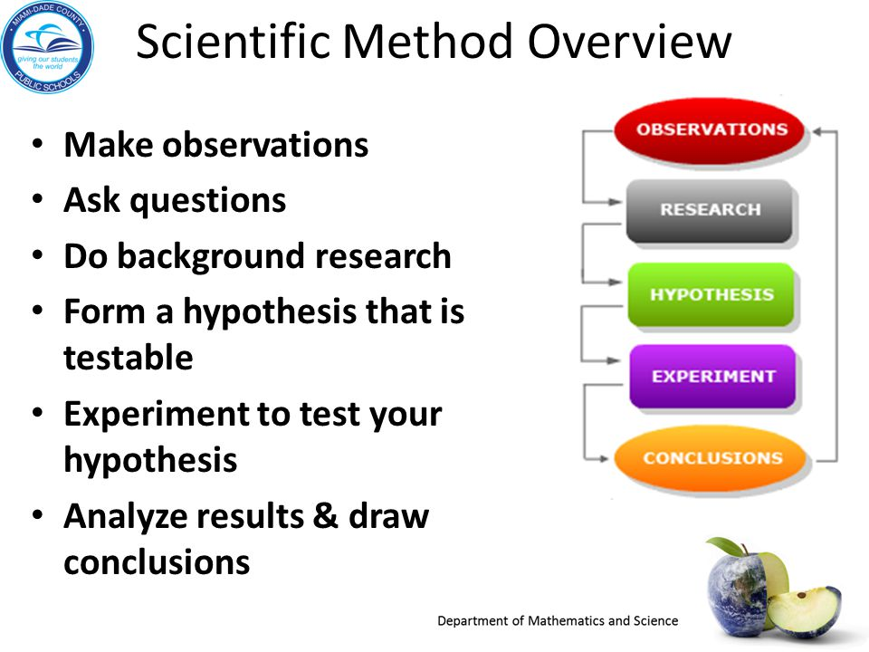 Application If the experiment was to be repeated should anything be done differently.