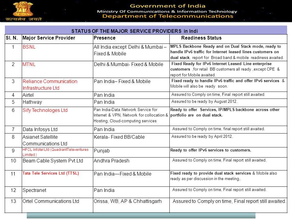 STATUS OF THE MAJOR SERVICE PROVIDERS in Indi Sl.