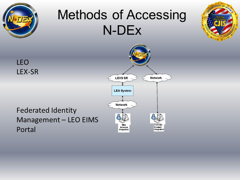 Methods of Accessing N-DEx LEO LEX-SR Federated Identity Management – LEO EIMS Portal