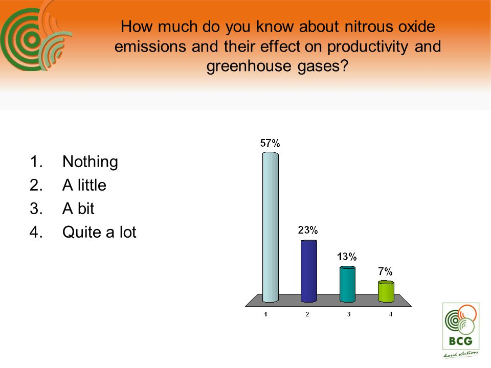 How much do you know about nitrous oxide emissions and their effect on productivity and greenhouse gases? 1.Nothing 2.A little 3.A bit 4.Quite a lot