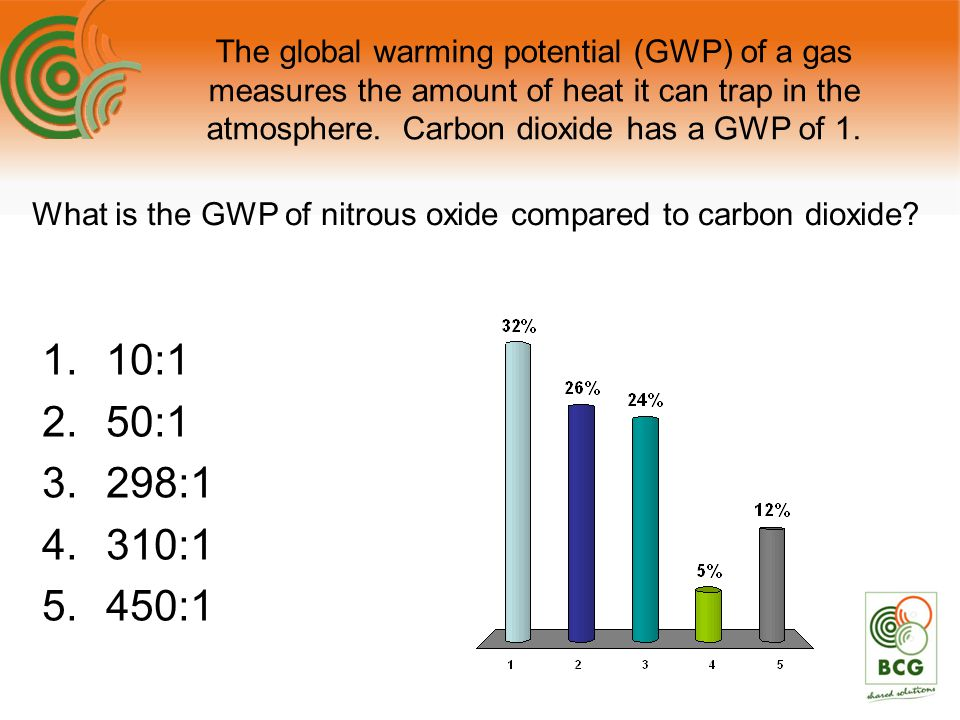 The global warming potential (GWP) of a gas measures the amount of heat it can trap in the atmosphere. Carbon dioxide has a GWP of 1. 1.10:1 2.50:1 3.