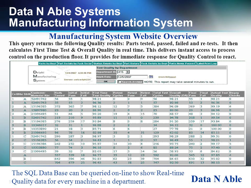 Data N Able 11 Data N Able Systems Manufacturing Information System Manufacturing System Website Overview. The SQL Data Base can be queried on-line to