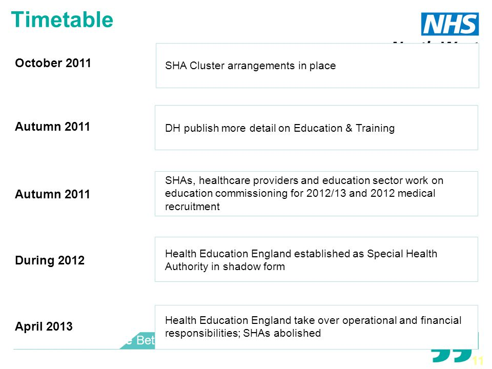 Better Care Better Health Better Life Timetable October 2011 Autumn 2011 During 2012 April 2013 SHA Cluster arrangements in place DH publish more detail on Education & Training SHAs, healthcare providers and education sector work on education commissioning for 2012/13 and 2012 medical recruitment Health Education England established as Special Health Authority in shadow form Health Education England take over operational and financial responsibilities; SHAs abolished 11