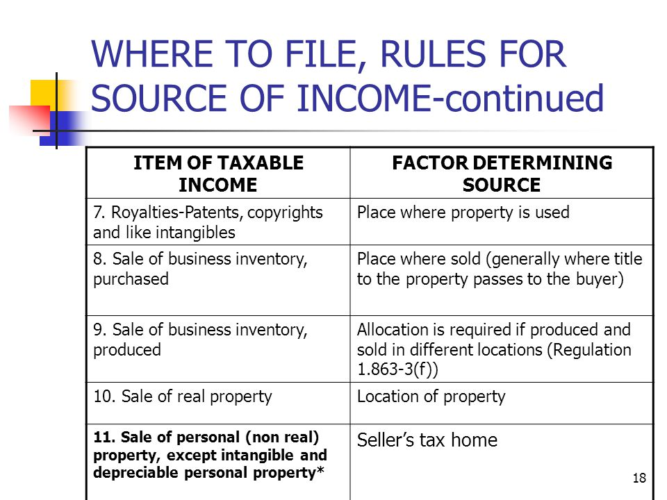18 WHERE TO FILE, RULES FOR SOURCE OF INCOME-continued ITEM OF TAXABLE INCOME FACTOR DETERMINING SOURCE 7. Royalties-Patents, copyrights and like inta