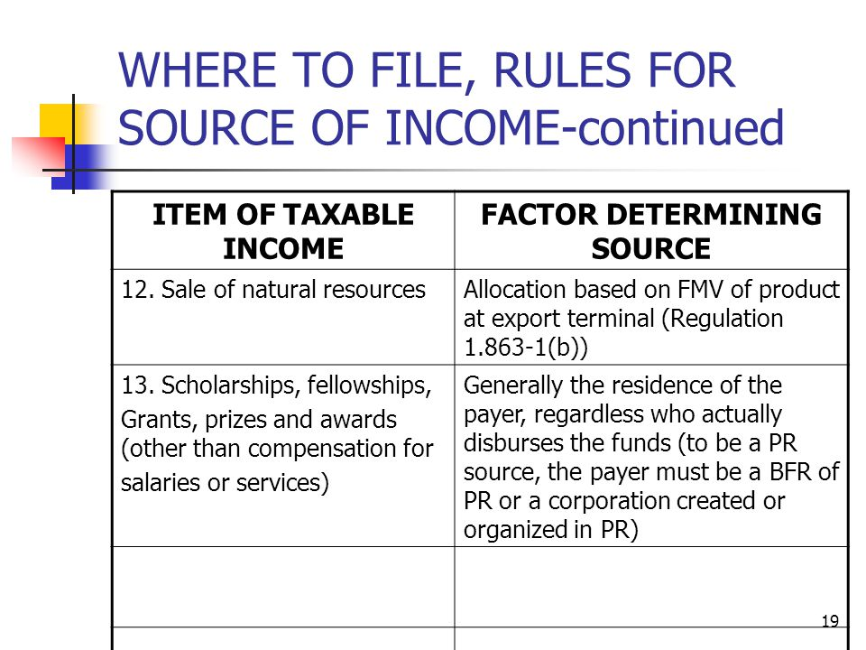 19 WHERE TO FILE, RULES FOR SOURCE OF INCOME-continued ITEM OF TAXABLE INCOME FACTOR DETERMINING SOURCE 12. Sale of natural resourcesAllocation based