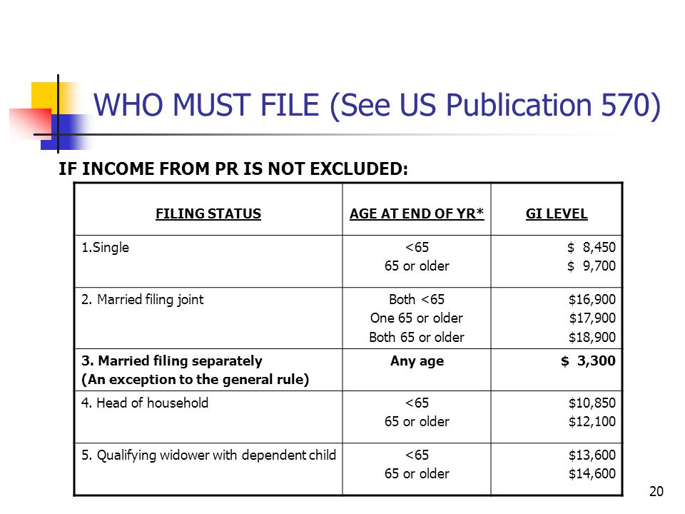 20 WHO MUST FILE (See US Publication 570) IF INCOME FROM PR IS NOT EXCLUDED: FILING STATUSAGE AT END OF YR*GI LEVEL 1.Single<65 65 or older $ 8,450 $