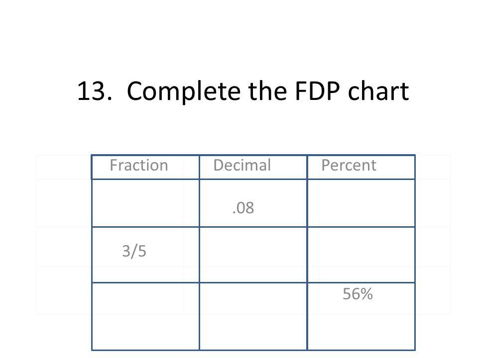 13. Complete the FDP chart Fraction Decimal Percent.08 3/5 56%