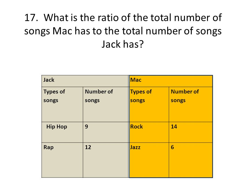 17. What is the ratio of the total number of songs Mac has to the total number of songs Jack has? JackMac Types of songs Number of songs Types of song
