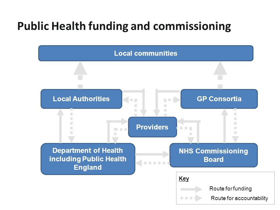 Public Health funding and commissioning Key Route for funding Route for accountability Local communities Department of Health including Public Health England NHS Commissioning Board Local AuthoritiesGP Consortia Providers