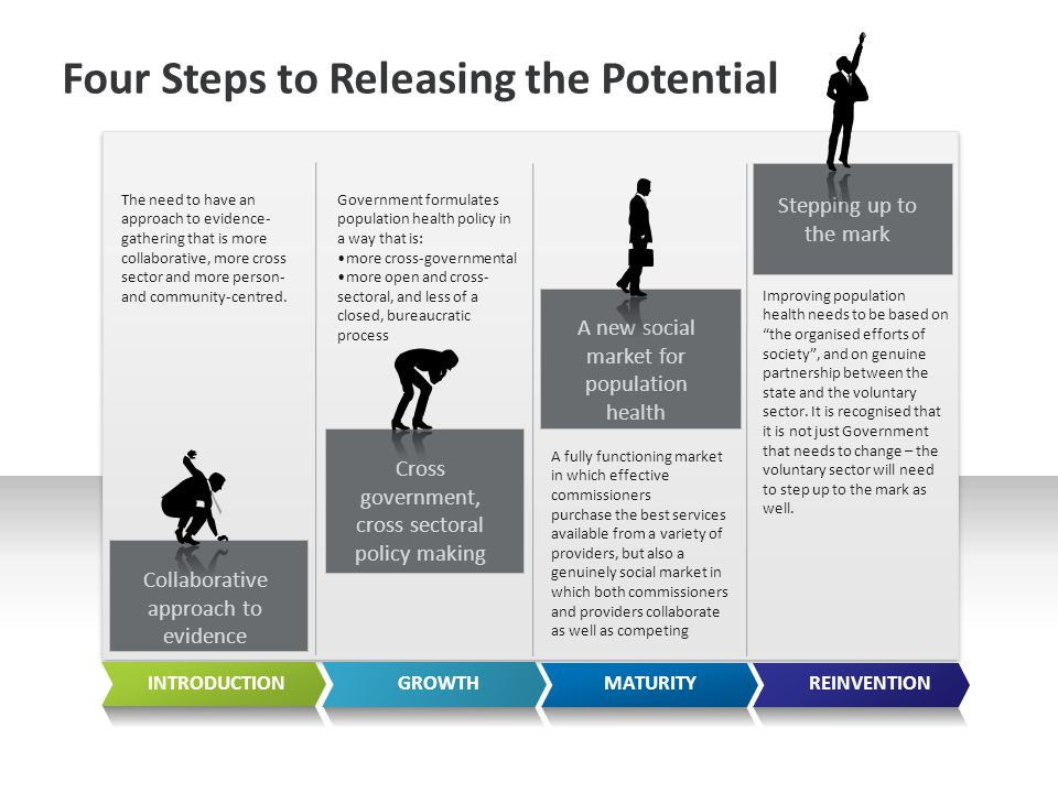 Stepping up to the mark A new social market for population health Cross government, cross sectoral policy making Collaborative approach to evidence A fully functioning market in which effective commissioners purchase the best services available from a variety of providers, but also a genuinely social market in which both commissioners and providers collaborate as well as competing Improving population health needs to be based on the organised efforts of society , and on genuine partnership between the state and the voluntary sector.
