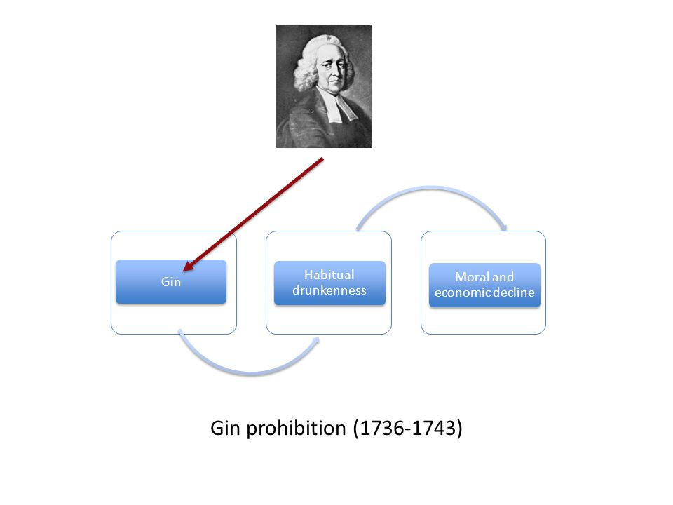Gin Habitual drunkenness Moral and economic decline Gin prohibition (1736-1743)