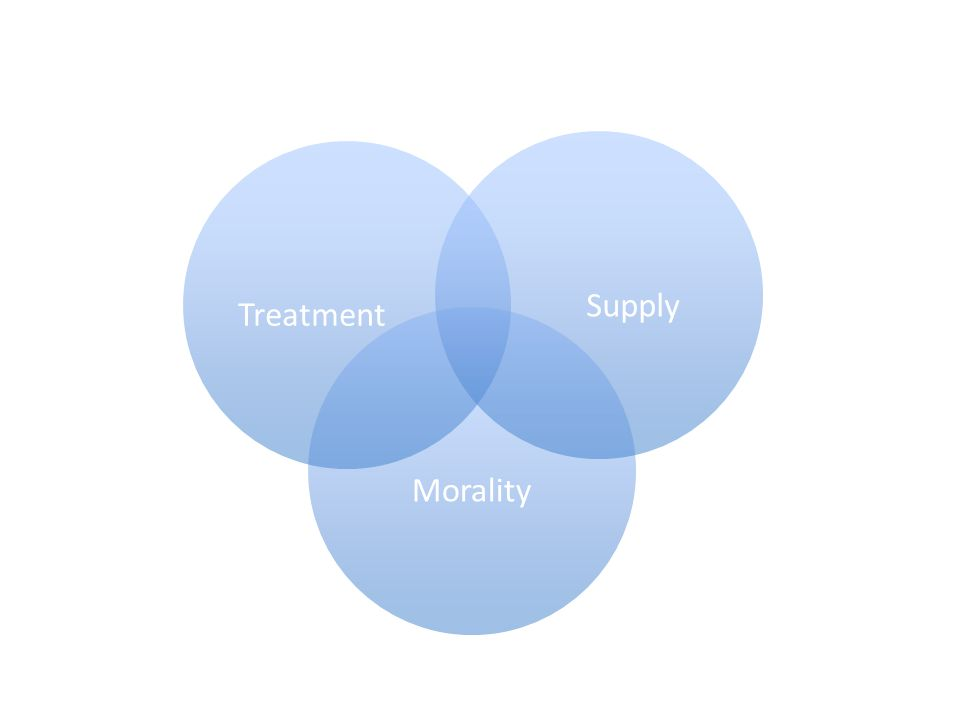 Morality SupplyTreatment