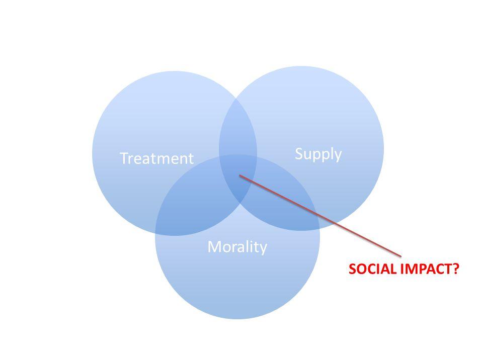 Morality SupplyTreatment SOCIAL IMPACT?