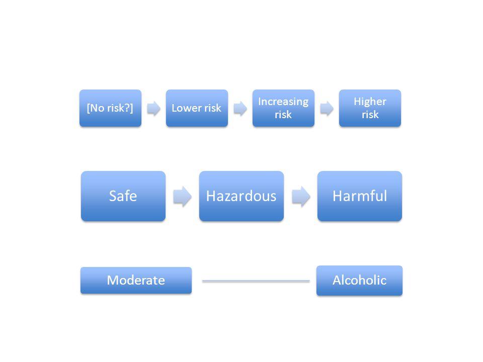 [No risk?]Lower risk Increasing risk Higher risk SafeHazardousHarmful Moderate Alcoholic