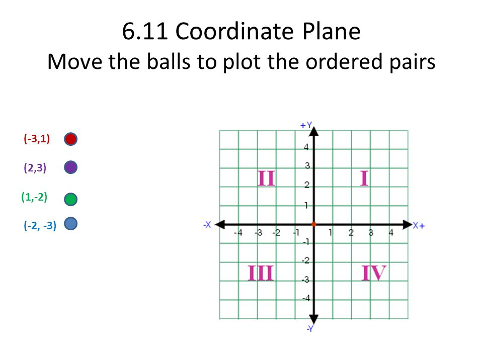 6.11 Coordinate Plane Move the balls to plot the ordered pairs (-3,1) (2,3) (1,-2) (-2, -3)
