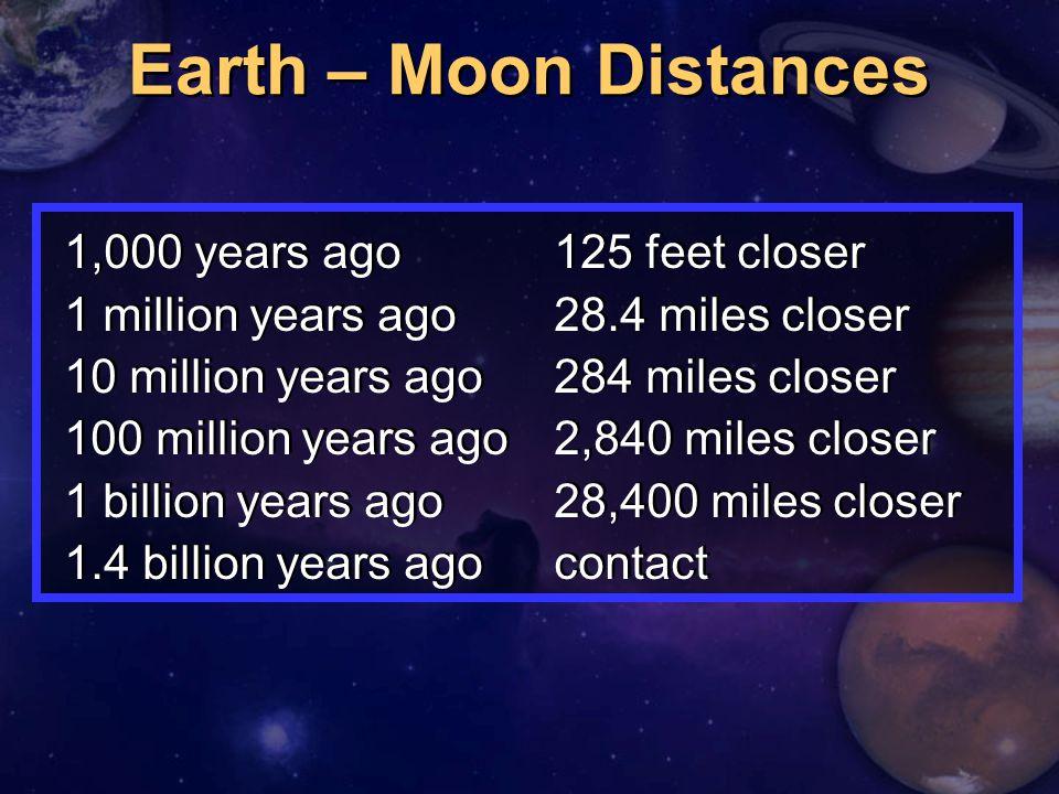 1,000 years ago125 feet closer 1 million years ago28.4 miles closer 10 million years ago284 miles closer 100 million years ago2,840 miles closer 1 billion years ago28,400 miles closer 1.4 billion years agocontact 1,000 years ago125 feet closer 1 million years ago28.4 miles closer 10 million years ago284 miles closer 100 million years ago2,840 miles closer 1 billion years ago28,400 miles closer 1.4 billion years agocontact Earth – Moon Distances