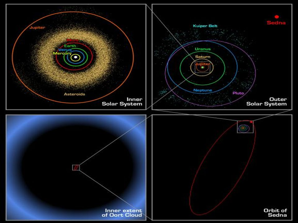 Oort Cloud and Kuiper belt