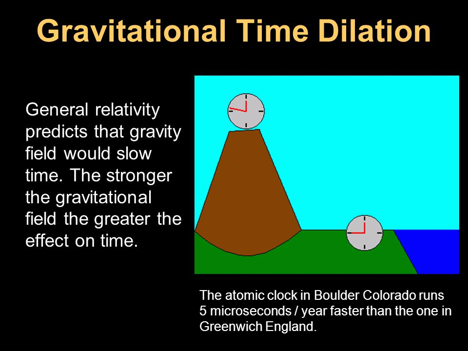 Gravitational Time Dilation General relativity predicts that gravity field would slow time. The stronger the gravitational field the greater the effec