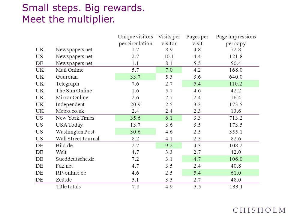 C H I S H O L M Small steps. Big rewards. Meet the multiplier.