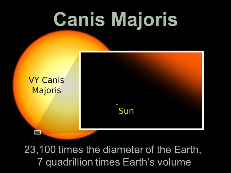 Canis Majoris 23,100 times the diameter of the Earth, 7 quadrillion times Earth's volume