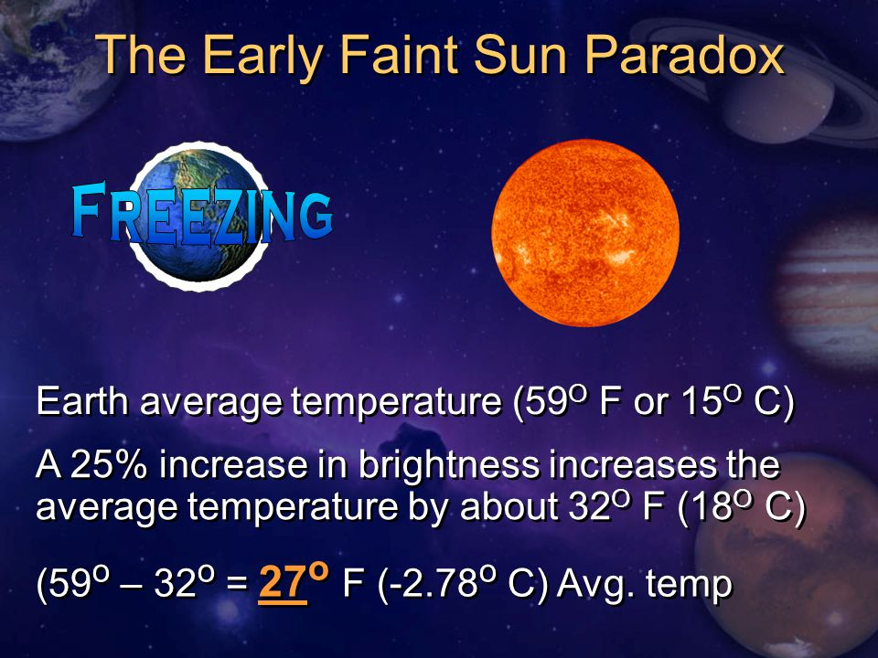 The Early Faint Sun Paradox Earth average temperature (59 O F or 15 O C) A 25% increase in brightness increases the average temperature by about 32 O F (18 O C) (59 o – 32 o = 27 o F (-2.78 o C) Avg.