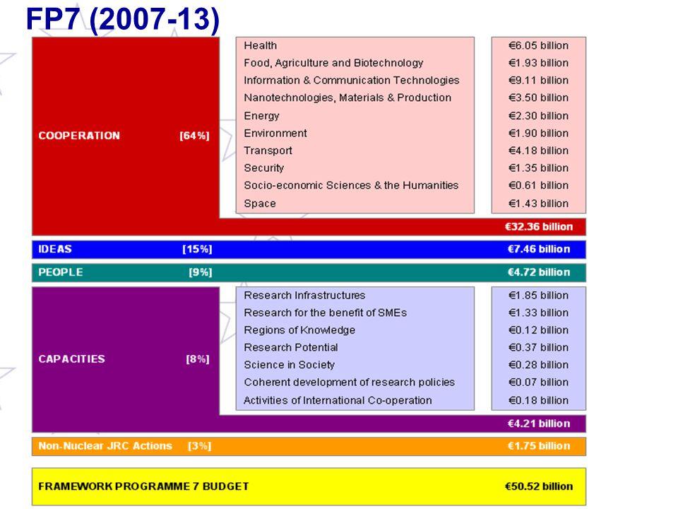 FP7 (2007-13)