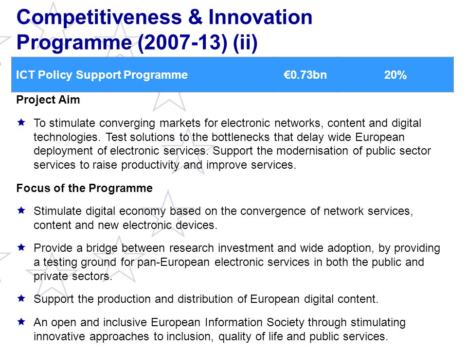 Competitiveness & Innovation Programme (2007-13) (ii) ICT Policy Support Programme€0.73bn20% Project Aim  To stimulate converging markets for electronic networks, content and digital technologies.