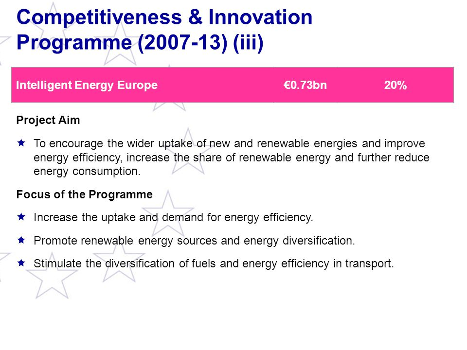 Competitiveness & Innovation Programme (2007-13) (iii) Intelligent Energy Europe€0.73bn20% Project Aim  To encourage the wider uptake of new and renewable energies and improve energy efficiency, increase the share of renewable energy and further reduce energy consumption.