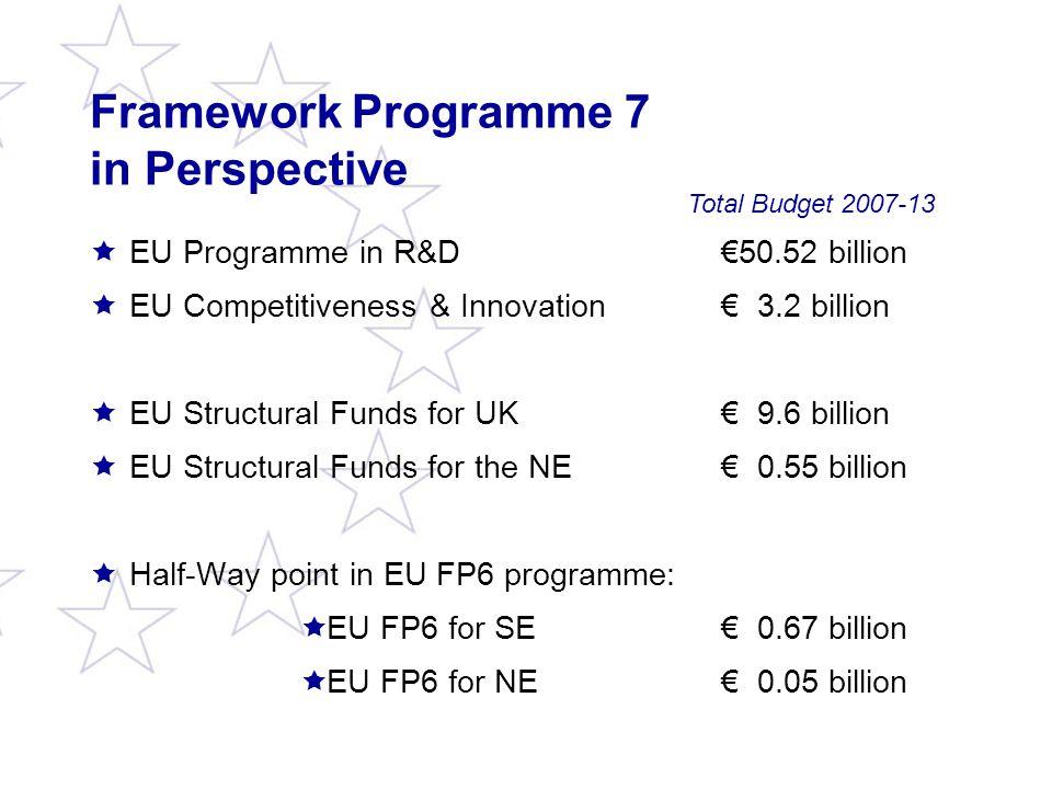 Framework Programme 7 in Perspective  EU Programme in R&D €50.52 billion  EU Competitiveness & Innovation € 3.2 billion  EU Structural Funds for UK