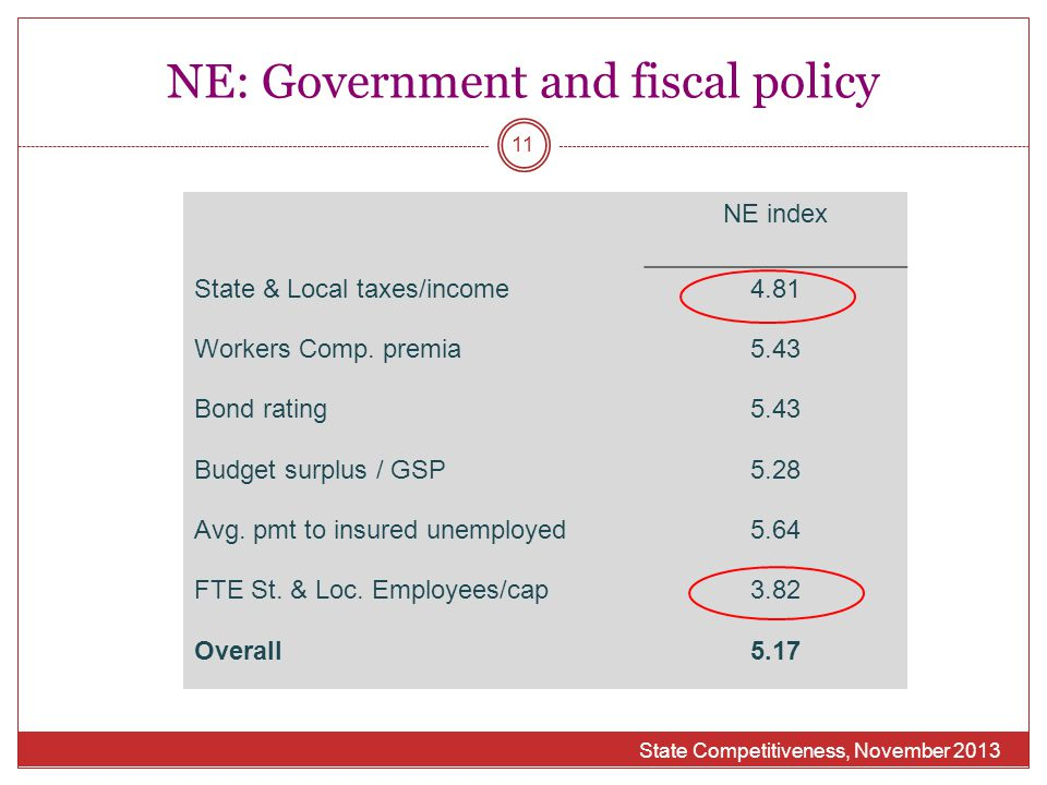 NE: Government and fiscal policy NE index State & Local taxes/income4.81 Workers Comp. premia5.43 Bond rating5.43 Budget surplus / GSP5.28 Avg. pmt to