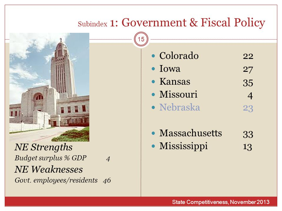 Subindex 1: Government & Fiscal Policy State Competitiveness, November 2013 15 NE Strengths Budget surplus % GDP 4 NE Weaknesses Govt. employees/resid