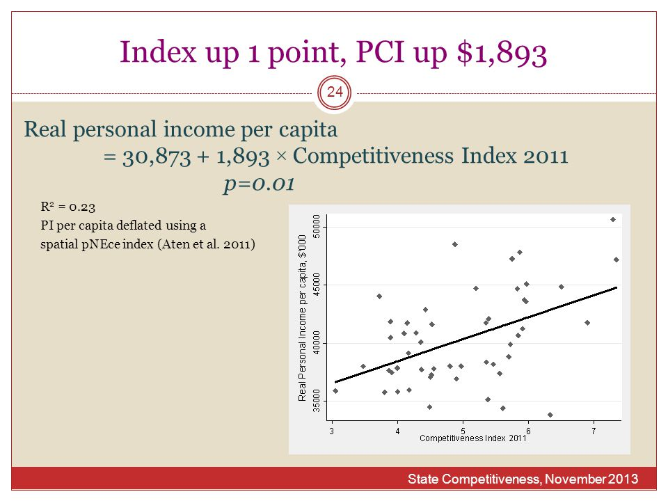 Index up 1 point, PCI up $1,893 State Competitiveness, November 2013 24 Real personal income per capita = 30,873 + 1,893 × Competitiveness Index 2011