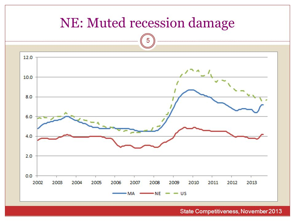 NE: Muted recession damage State Competitiveness, November 2013 5