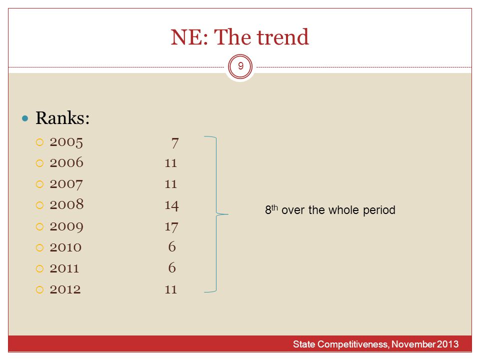 NE: The trend Ranks:  2005 7  200611  200711  200814  200917  2010 6  2011 6  201211 State Competitiveness, November 2013 9 8 th over the whol