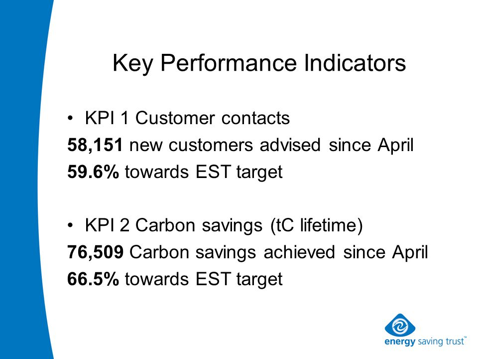 Key Performance Indicators KPI 1 Customer contacts 58,151 new customers advised since April 59.6% towards EST target KPI 2 Carbon savings (tC lifetime) 76,509 Carbon savings achieved since April 66.5% towards EST target
