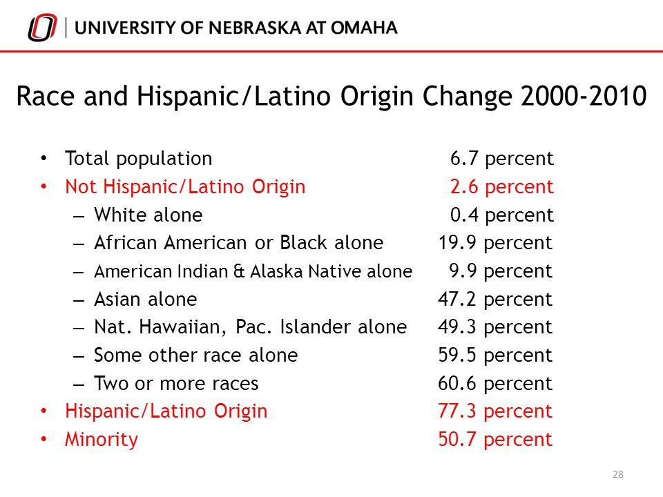 Race and Hispanic/Latino Origin Change 2000-2010 Total population 6.7 percent Not Hispanic/Latino Origin 2.6 percent – White alone 0.4 percent – African American or Black alone 19.9 percent – American Indian & Alaska Native alone 9.9 percent – Asian alone 47.2 percent – Nat.