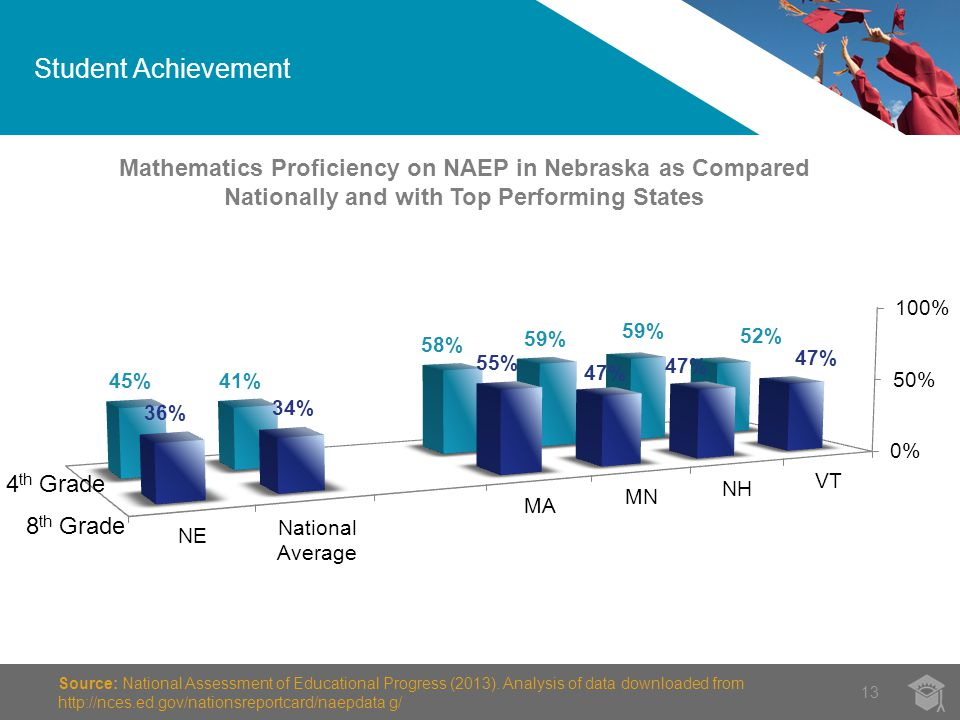 Student Achievement 13 Source: National Assessment of Educational Progress (2013).