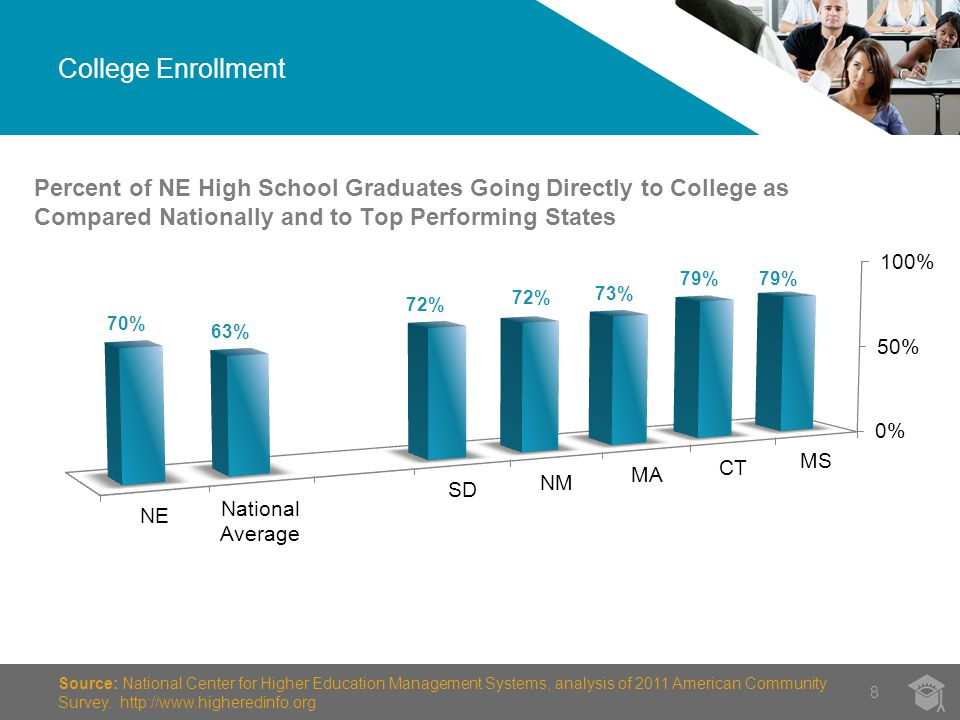 College Enrollment 8 Source: National Center for Higher Education Management Systems, analysis of 2011 American Community Survey.