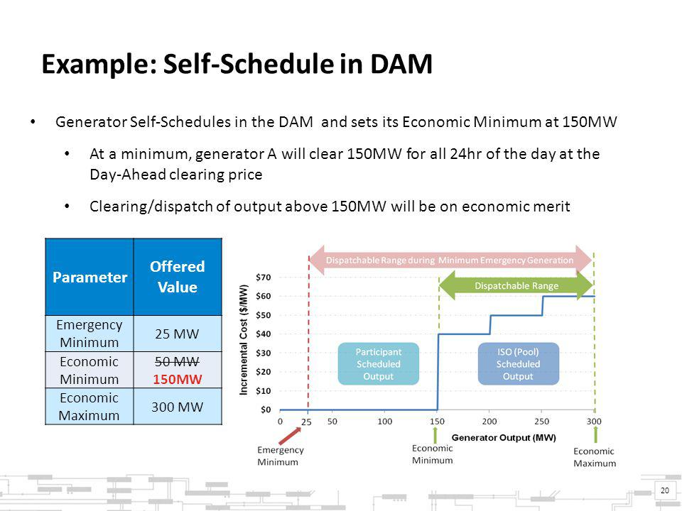 Example: Self-Schedule in DAM 20 Parameter Offered Value Emergency Minimum 25 MW Economic Minimum 50 MW 150MW Economic Maximum 300 MW Generator Self-Schedules in the DAM and sets its Economic Minimum at 150MW At a minimum, generator A will clear 150MW for all 24hr of the day at the Day-Ahead clearing price Clearing/dispatch of output above 150MW will be on economic merit