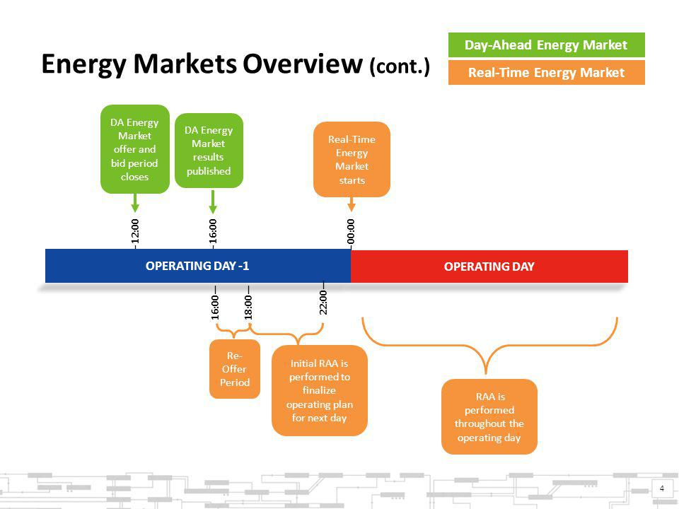Energy Markets Overview (cont.) 4 Real-Time Energy Market Day-Ahead Energy Market ―00:00 ―16:00 DA Energy Market results published Real-Time Energy Market starts 16:00―18:00― Re- Offer Period ―12:00 DA Energy Market offer and bid period closes OPERATING DAY OPERATING DAY -1 22:00― Initial RAA is performed to finalize operating plan for next day RAA is performed throughout the operating day