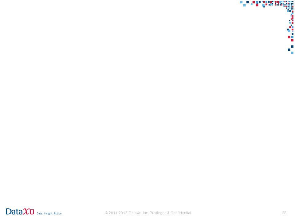 © 2011-2012 DataXu, Inc. Privileged & Confidential20