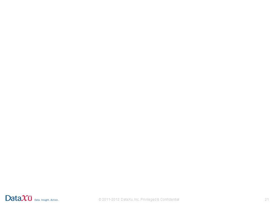 © 2011-2012 DataXu, Inc. Privileged & Confidential21