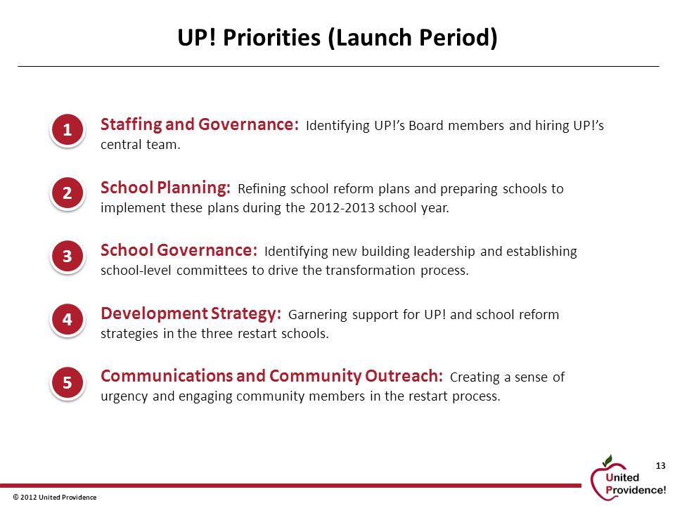 © 2012 United Providence 13 UP! Priorities (Launch Period) 1.Staffing and Governance: Identifying UP!'s Board members and hiring UP!'s central team. 2