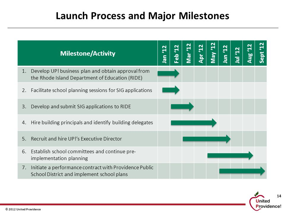 © 2012 United Providence 14 Launch Process and Major Milestones Milestone/Activity Jan '12 Feb '12 Mar '12 Apr '12 May '12 Jun '12 Jul '12 Aug '12 Sept '12 1.Develop UP.