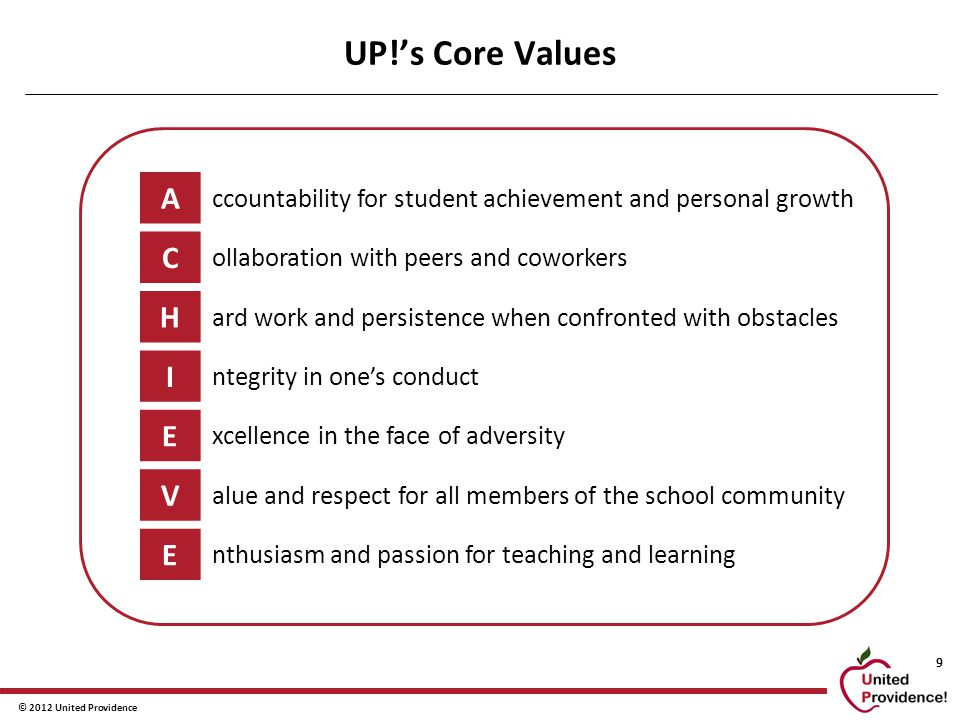 © 2012 United Providence 9 UP!'s Core Values A ccountability for student achievement and personal growth C ollaboration with peers and coworkers H ard work and persistence when confronted with obstacles I ntegrity in one's conduct E xcellence in the face of adversity V alue and respect for all members of the school community E nthusiasm and passion for teaching and learning